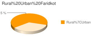 Faridkot census population